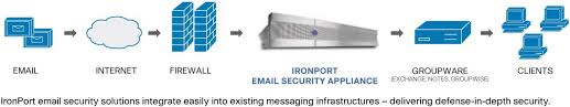 Cisco IronPort Email Security Appliances